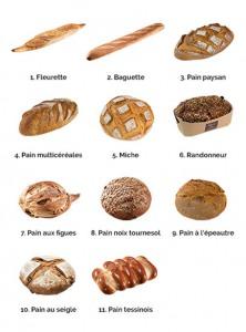 รูปภาพขนมปังแบบต่างๆ